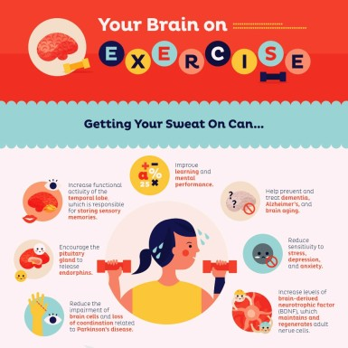 "An infographic showing the ways exercise affects your brain with the words ""The Brain Benefits of Exercise"""