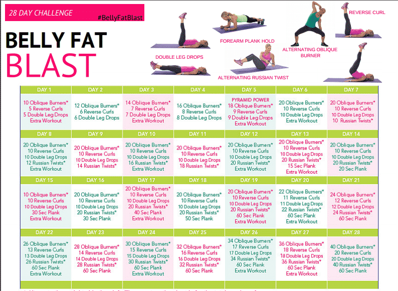 28 Day Belly Fat Blast Challenge Get Healthy U