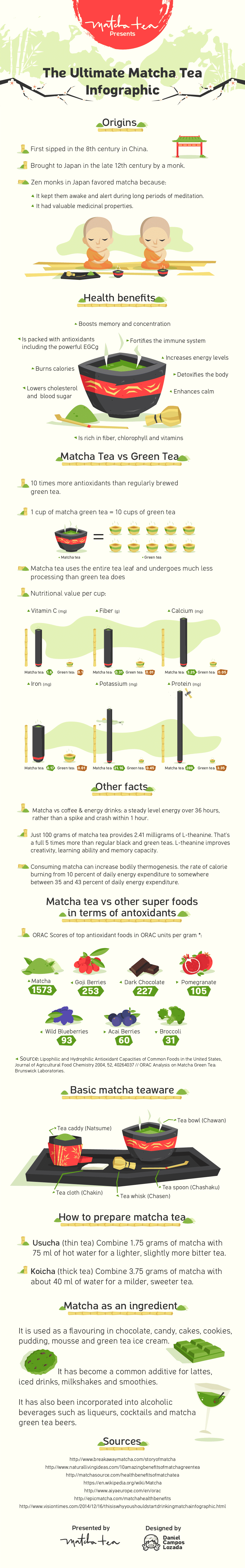 You need to try these 4 ways to include matcha in your diet. Believe us, they're not hard!