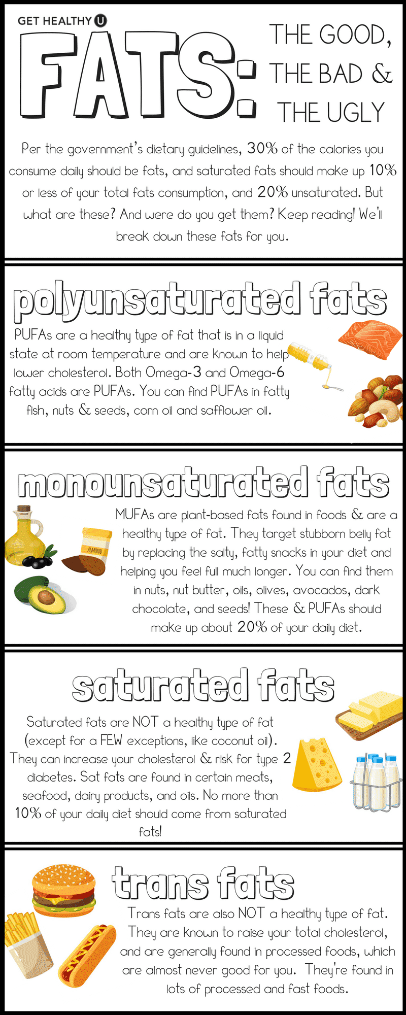 Check out this graphic we designed breaking down the differences between Monounsaturated fats, polyunsaturated fats, saturated fats, and trans fats! This will help answer the question: What is a MUFA? And will break down the differences between these 4 types of fat!