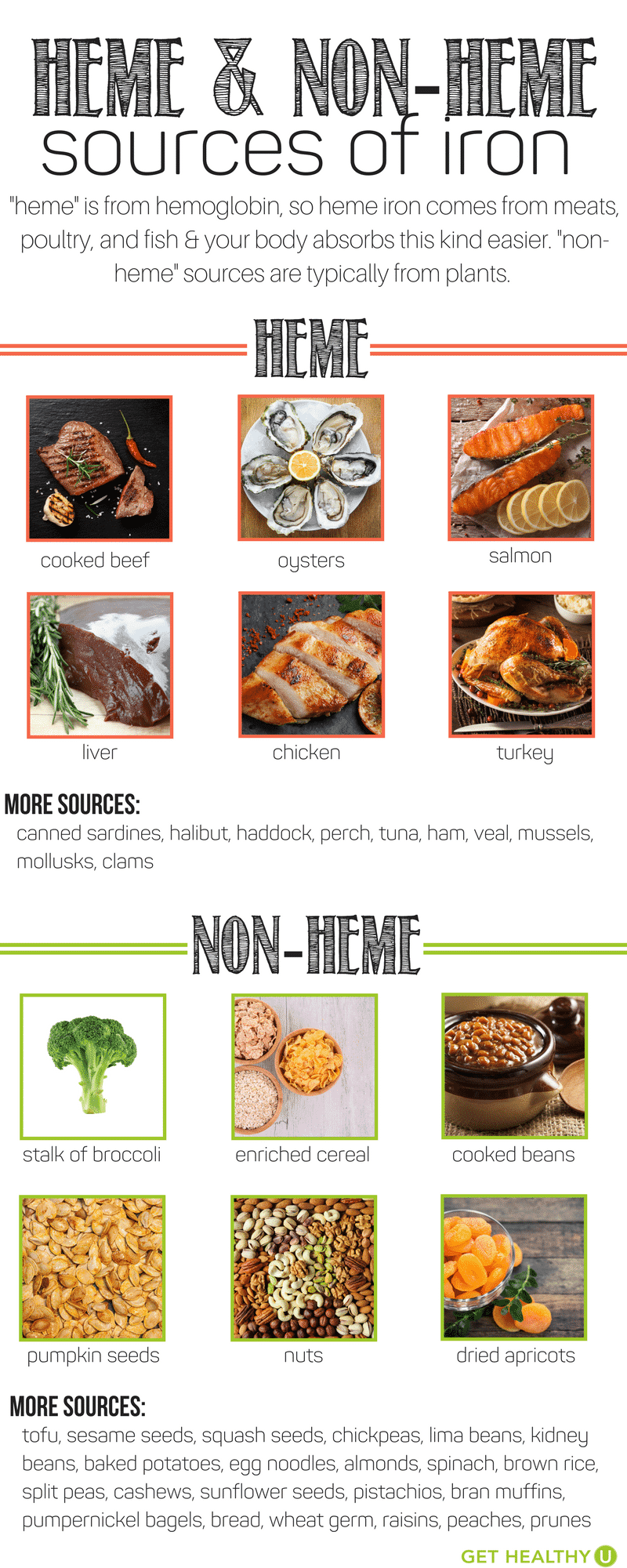 Graphic depicting some major sources of iron. We divide by heme, meat sourced iron, and non-heme, plant based iron sources.