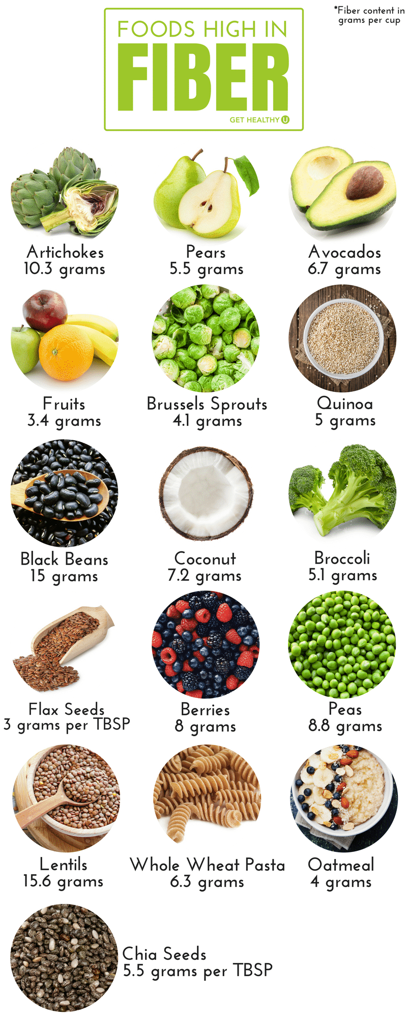 What Types Of Food Have High Fiber