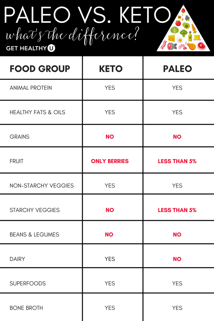 Learn the difference between the keto and paleo diet.