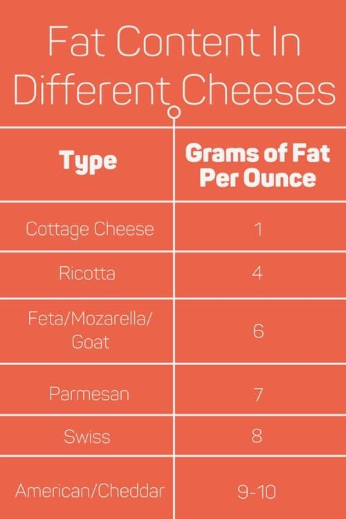 different cheeses and their fat content